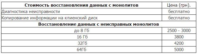 Цены на восстановления данных с microSD